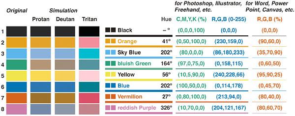 La tavolozza cromatica universale/accessibile sviluppata dalla CUDO